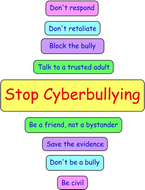 ten tips to prevent cyberbullying the anti bully blog cyberbullying 171 sophdun
