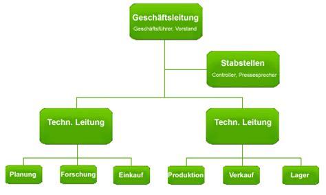 aufbauorganisation bank aufbauorganisation organigramm reflektiert firmenstruktur