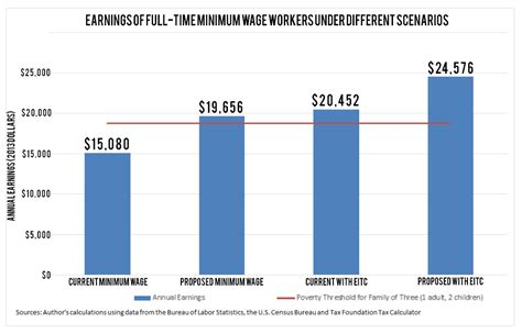 wage income the about minimum wage workers take home pay the