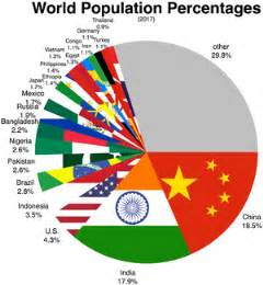 list of countries and dependencies by population