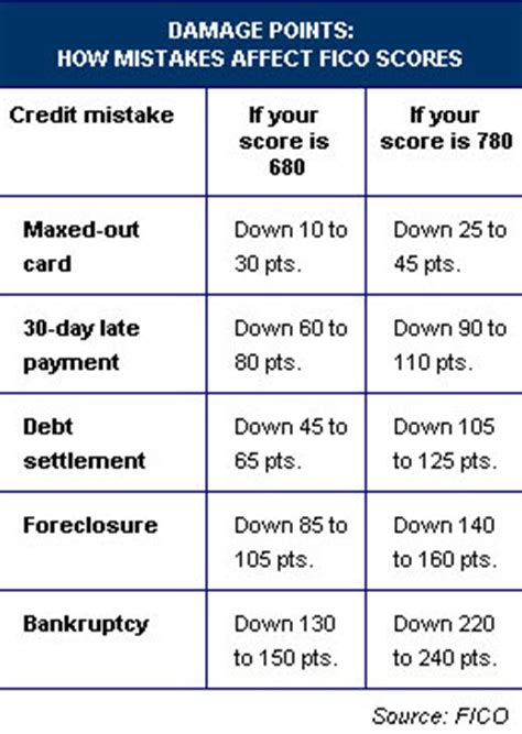 Credit Score Formula Pdf Credit Scores What Are Damage Points The Real Estate