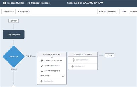 github tutorial for salesforce salesforce process builder