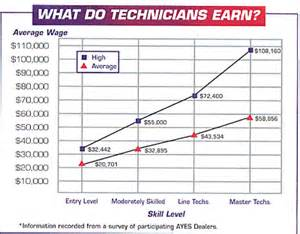 automotive service technician salary wages in 50 u s