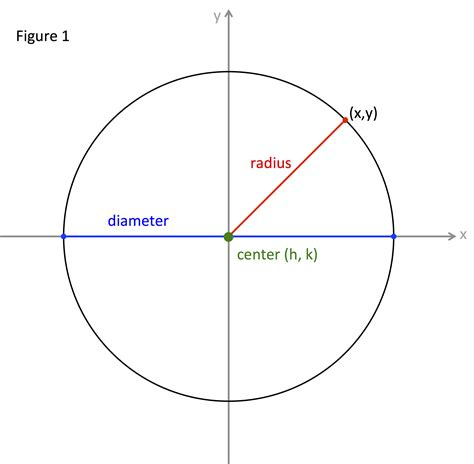 Radius Finder Equation Of A Circle With Radius And Center Tessshebaylo