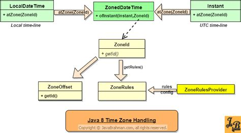 date time pattern java 8 working with time zones in java 8 zoneddatetime zoneid