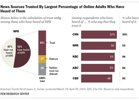 Qvc Channel Answers Answers The Most Trusted | which news organization is the most trusted the answer is