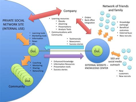 best network marketing opportunities 14 best images about network marketing opportunities on