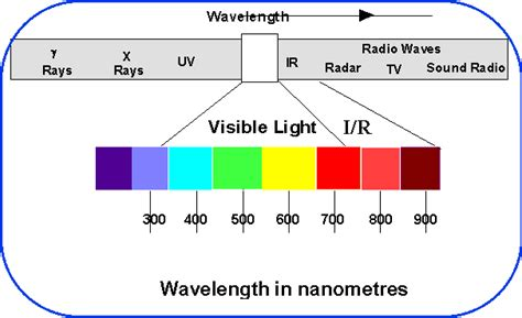 Wavelength Light by Edit Image
