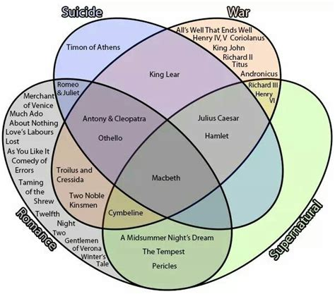 four part venn diagram 17 best images about teaching misc on pocket