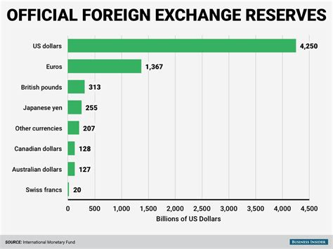best foreign currency exchange rates foreign currency exchange nyc