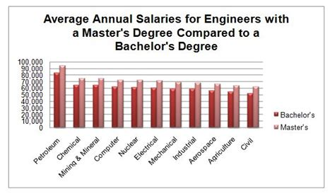 design engineer starting salary electrical engineering degree starting salary 2017 2018