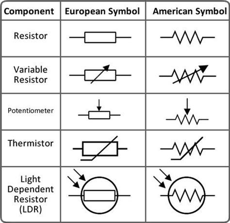 simbol resistor fixed complete guide for tech beginners 6