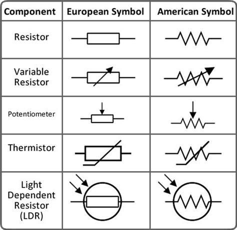 resistor zrf lambang fixed resistor 22 images basejob resistor belajar elektronika dasar zrf