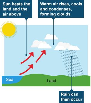 diagram of convectional rainfall bitesize ks3 geography weather and climate