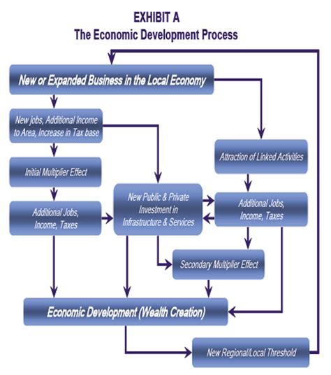 economics flowchart county laying out payment schedule to mchenry county