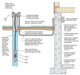 submersible well installation images