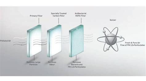 air purifier buying guide   buy  air purifier