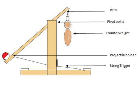 diagram of a trebuchet physics30 strebuchetproject