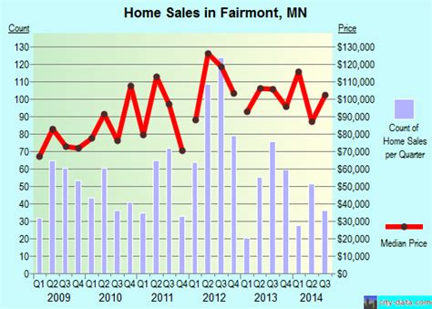 fairmont mn minnesota houses apartments rent