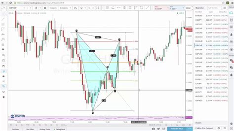 v pattern trading trading advanced patterns bat pattern youtube