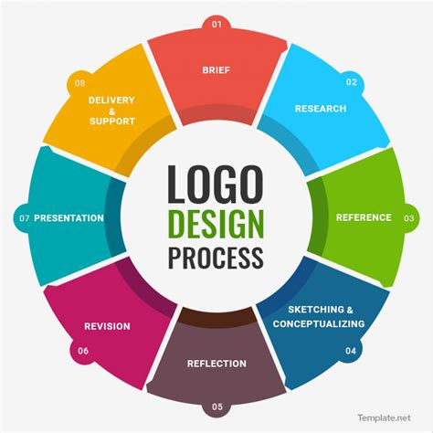 design brief steps logo design process visual ly