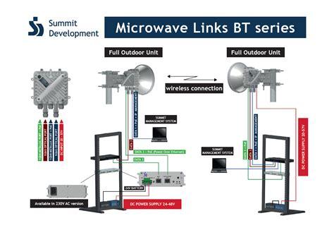 Microwave Link microwave links bestmicrowave