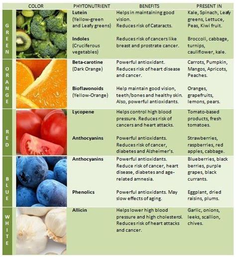 vegetables and their benefits where do fruits and vegetables get their colors