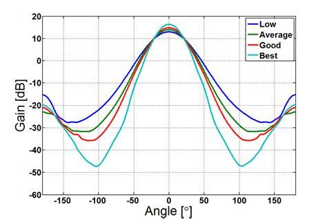 pattern analysis of corrugated horn antennas antenna magus antenna information the leading antenna
