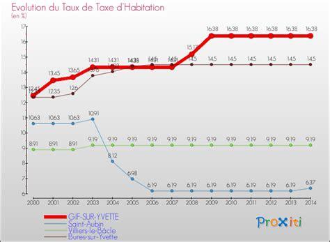 Sur Un Banc Gif Sur Yvette by La Taxe D Habitation 224 Gif Sur Yvette 91190 Un Site Du