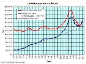 Cheapest Home Prices In Us 5 Housing Trends For 2015 Real Estate Finance