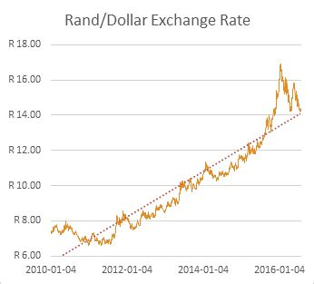 currency converter rand to dollar rate rand charibas ga