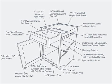 Kitchen Cabinet Assembly by Kitchen Cabinet Assembly Functionalities Net