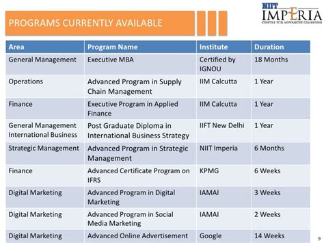 Benefits Of Executive Mba From Iim Lucknow by Niit Imperia Corporate Presentation