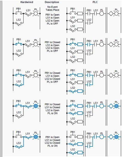 plc wiring diagram symbols pdf efcaviation
