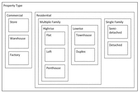 Apartment Database Design How Do I Design A Database To Store Properties Selecting