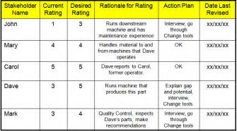 Stakeholder Chart Template by Lamont Beagle Stakeholder Analysis