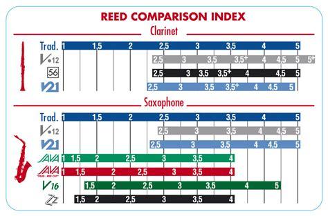 Reed Vandoren Jazz Alto Saxophone No 25 vandoren zz saxophone reeds lowest prices with