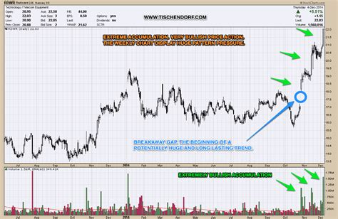 stock accumulation pattern rdwr radware cyber security stock aggressive