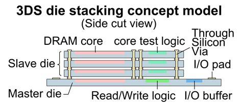three dimensional integrated circuit design pdf three dimensional integrated circuit wikiwand