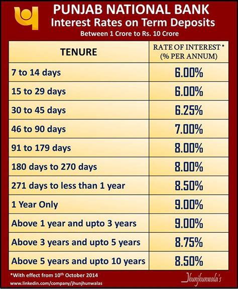 panjab bank interest rate on term deposits for punjab national bank