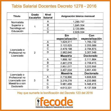 escala empleados rurales 2016 tabla de escala salarial 2016 empleado grafico tabla