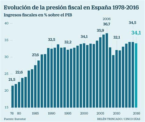 reforma fiscal irpf 2015 asaasesorescom reforma fiscal irpf 2015 asaasesorescom la presi 243 n fiscal