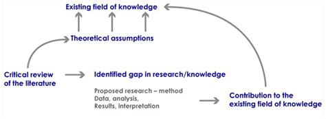 How To Make A Conceptual Framework In Research Paper - best 25 conceptual framework ideas on