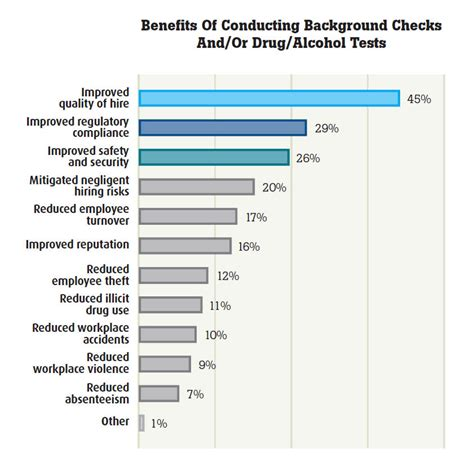 Hireright Employment Background Check Employee Background Check Benefits Employment Background