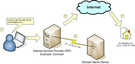 Ip Address Provider Lookup April 2012 Tech