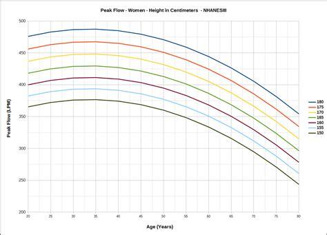 peak flow chart should you your own peak flow meter pftpatient