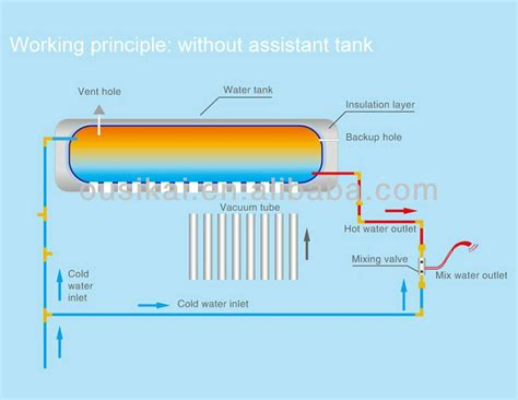 Green Energy Solar Water Heater germany quality vacuum solar water heater buy