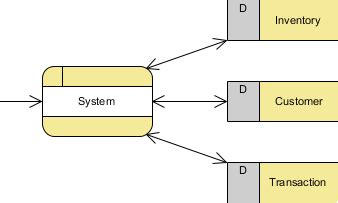how to draw context level diagram functional modeling with data flow diagram tutorial