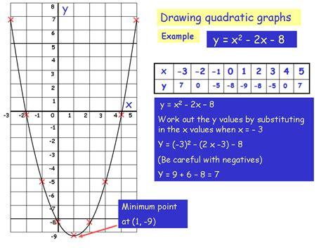 Drawing Quadratic Graphs mrs maths