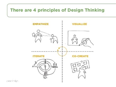 using design thinking to put the focus on employees sap blogs using design thinking to understand your customer